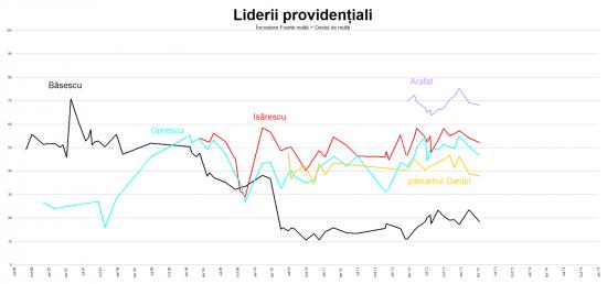 2013 04 10 - SocioPol - Liderii providentiali