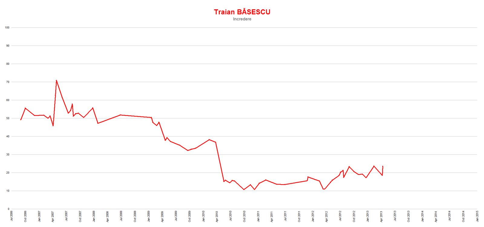 Evolutia lui Traian Basescu