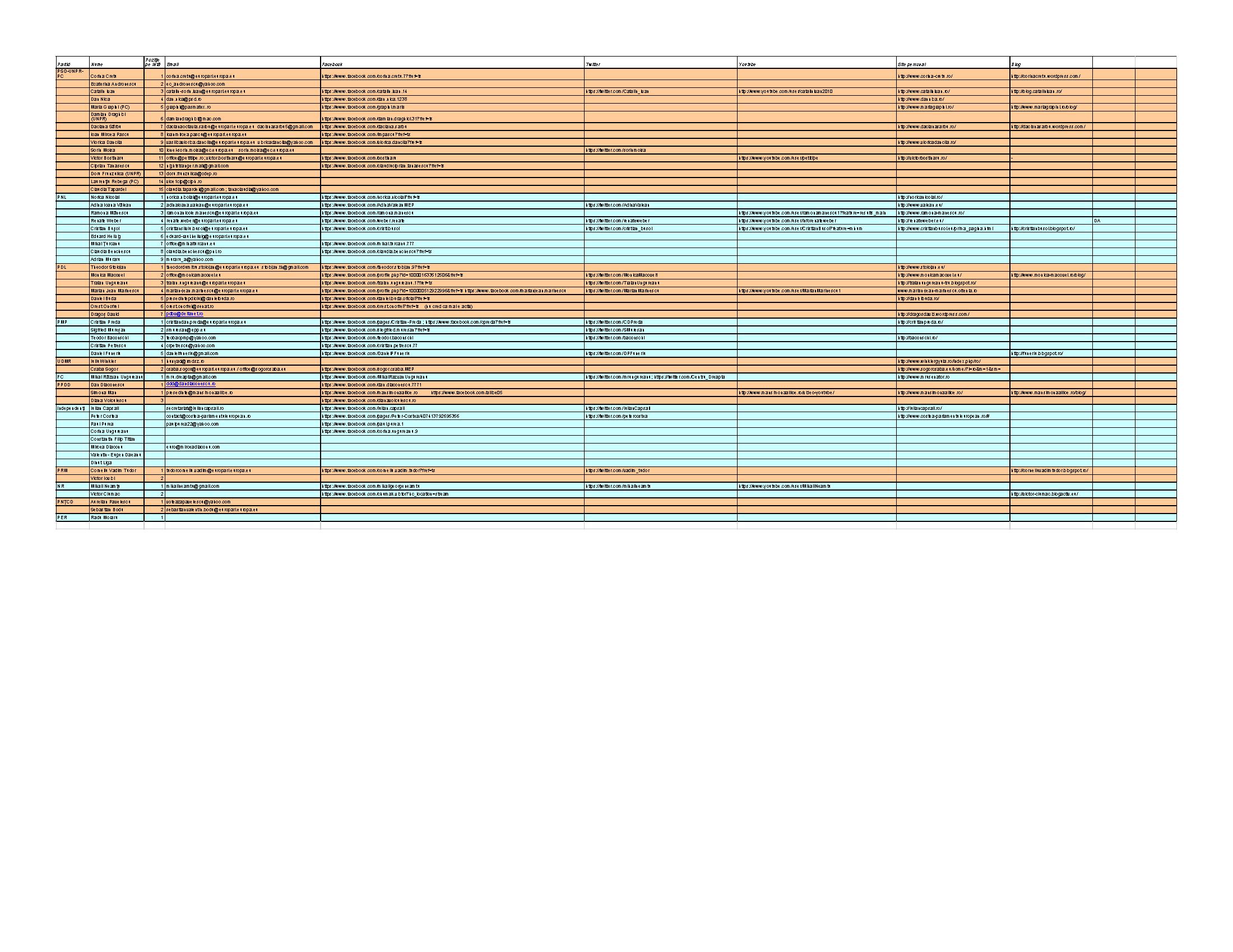 Lista candidatilor la alegerile europarlamentare 2014